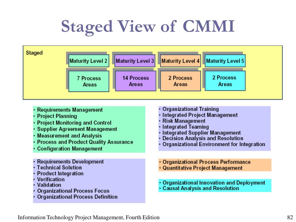 Staged View of CMMI