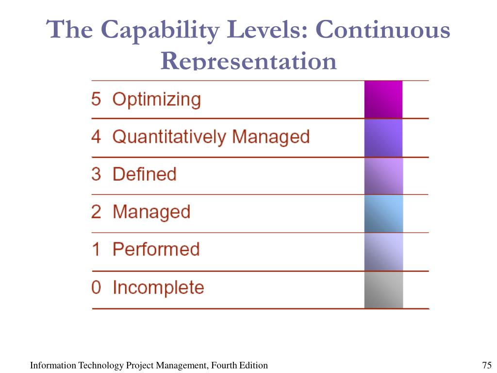 The Capability Levels