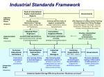 industrial standards framework16
