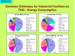 emission estimates for industrial facilities by tsic energy consumption