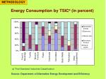 energy consumption by tsic a in percent