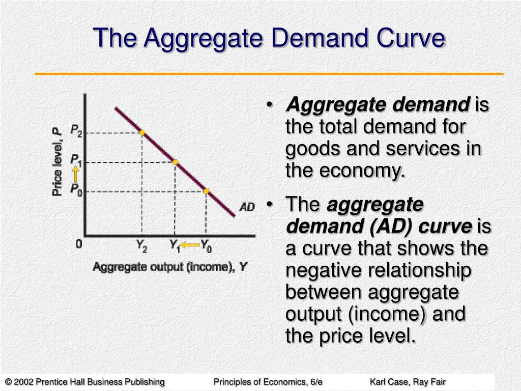 inflation and aggregate demand curve