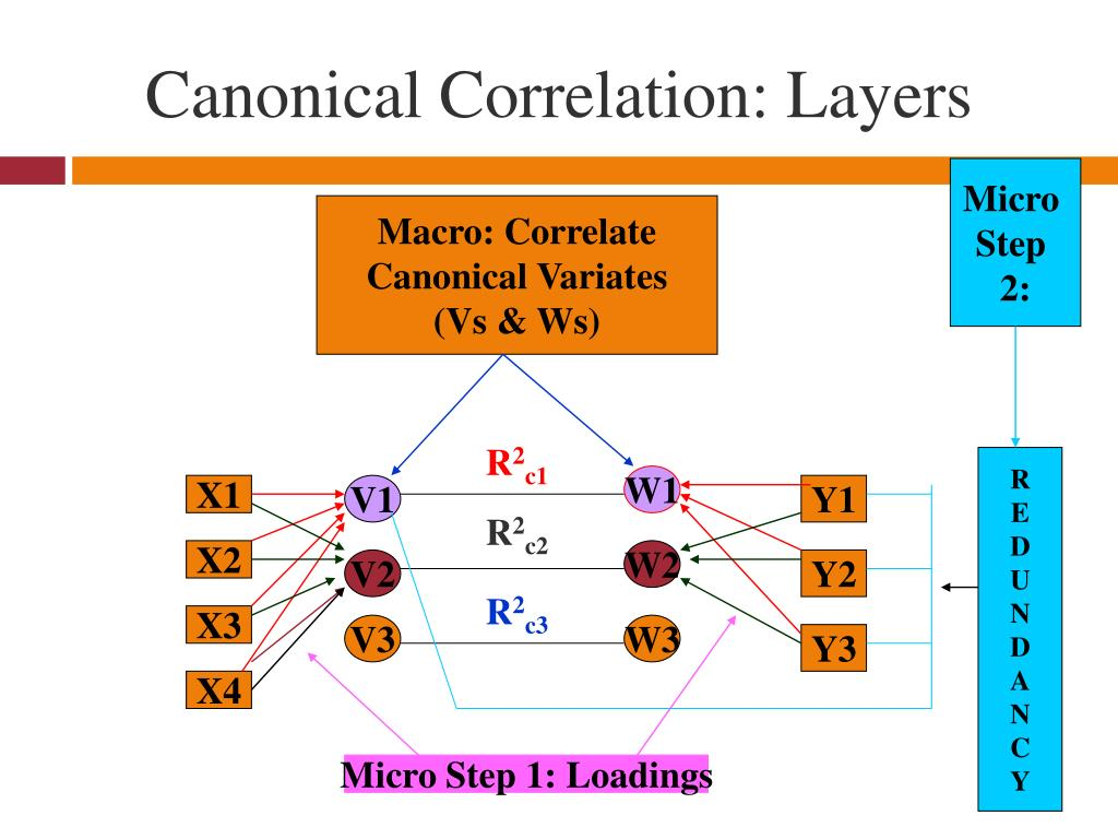 Canonical Correlation: Layers