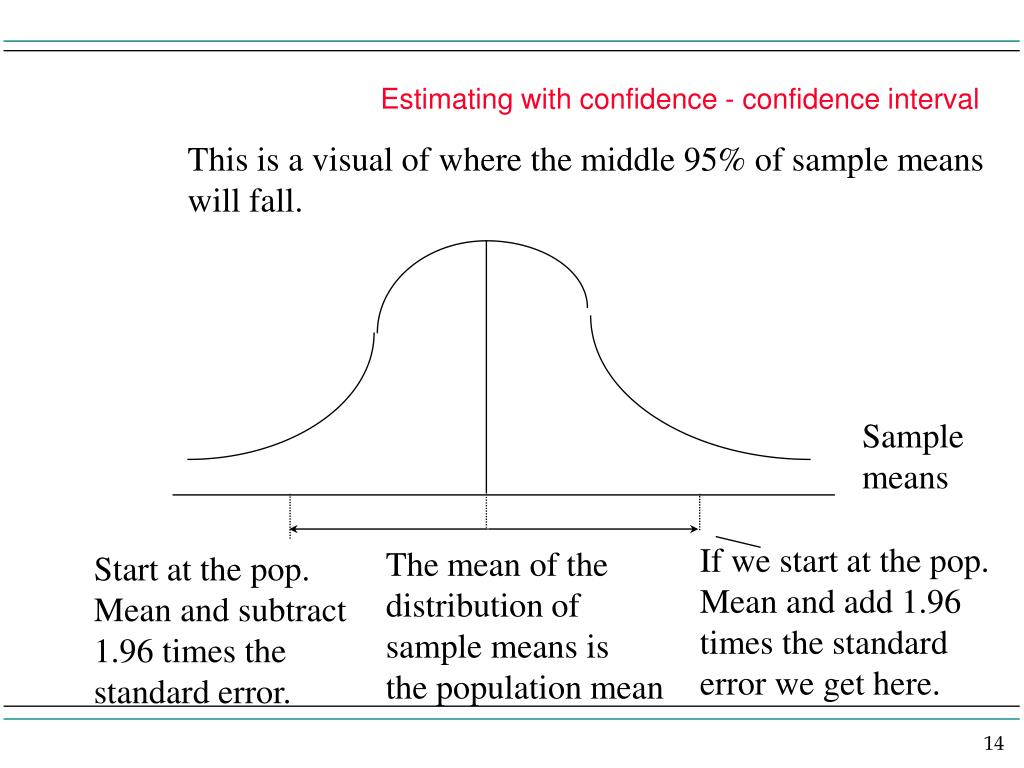 Estimating with confidence - confidence interval