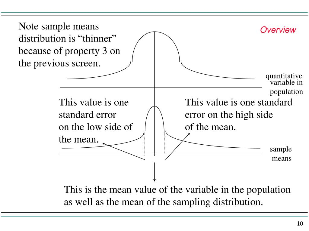 """Note sample means distribution is """"thinner"""" because of property 3 on the previous screen."""