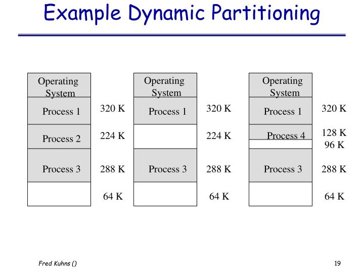 Example Dynamic Partitioning