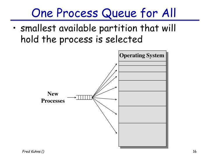 One Process Queue for All