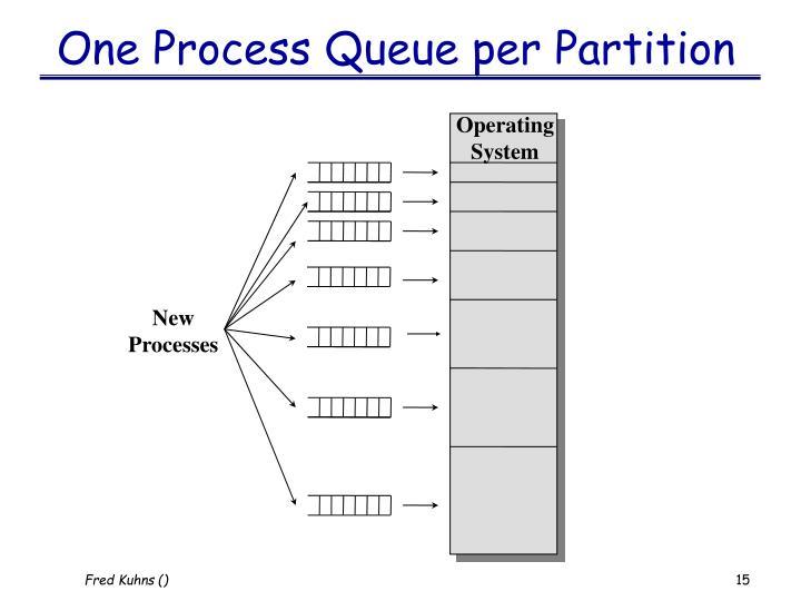 One Process Queue per Partition