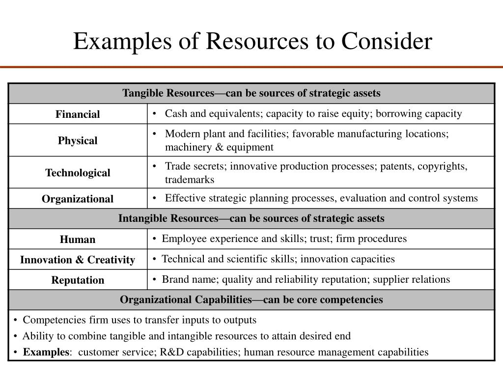 Examples of Resources to Consider