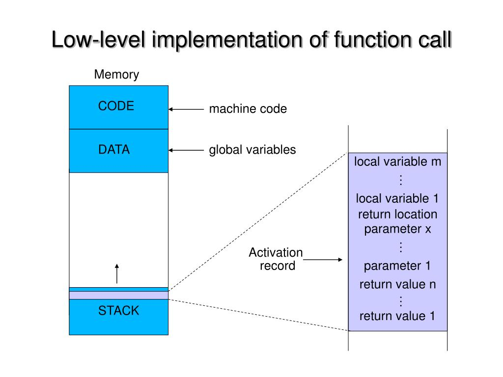 Low-level implementation of function call