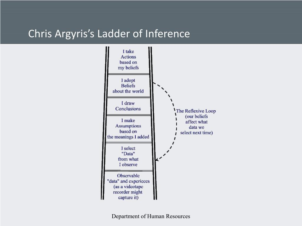 Chris Argyris's Ladder of Inference