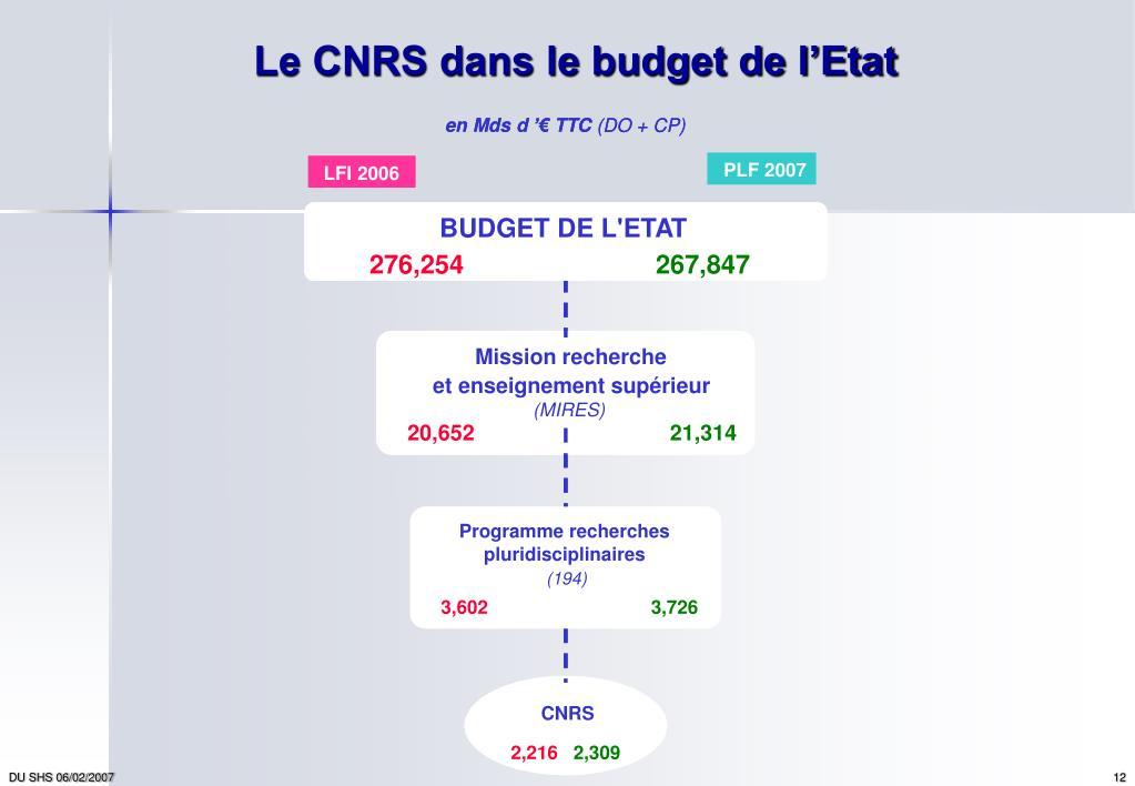 Le CNRS dans le budget de l'Etat