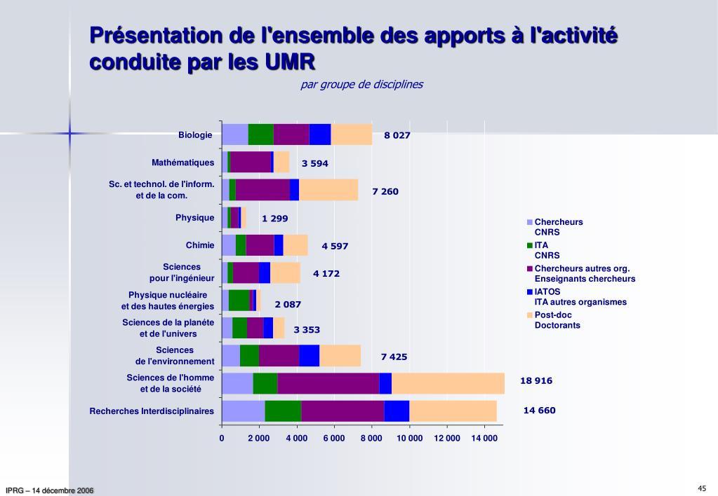 Présentation de l'ensemble des apports à l'activité conduite par les UMR