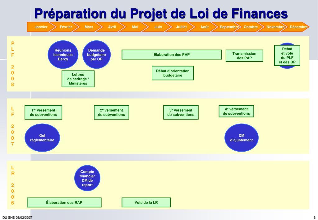 Préparation du Projet de Loi de Finances
