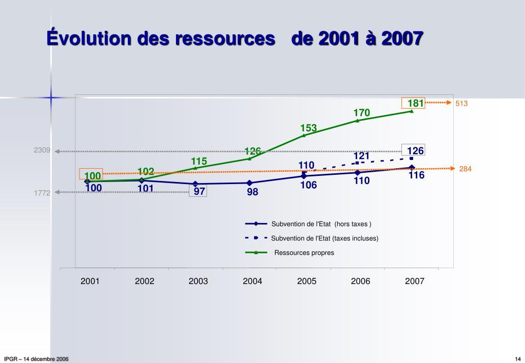 Évolution des ressources   de 2001 à 2007