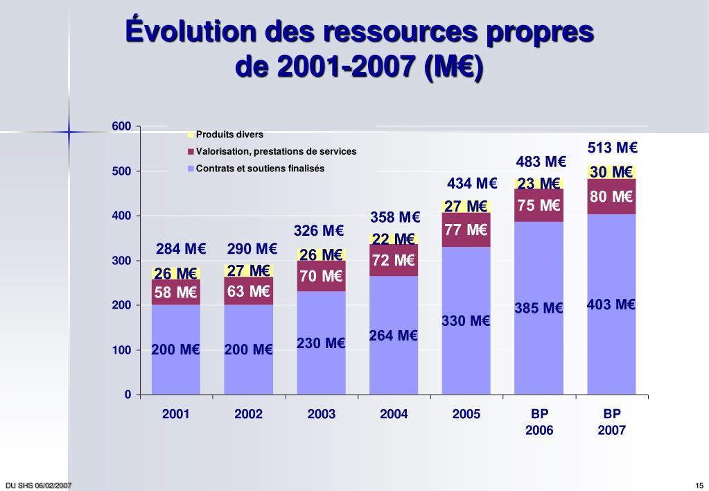 Évolution des ressources propres