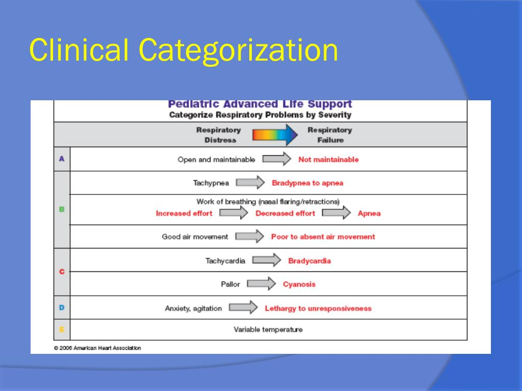 Clinical Categorization