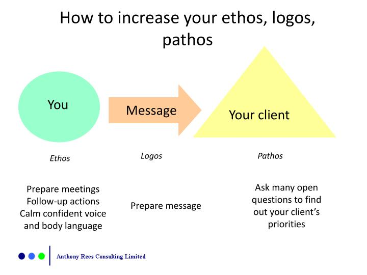 the unique ways of using pathos ethos and logos to better suit the preferences of the target market  Online tutoring and homework help from the best providing homework help, assignment help, exam help, academic subjects help including any kind of query and question help.