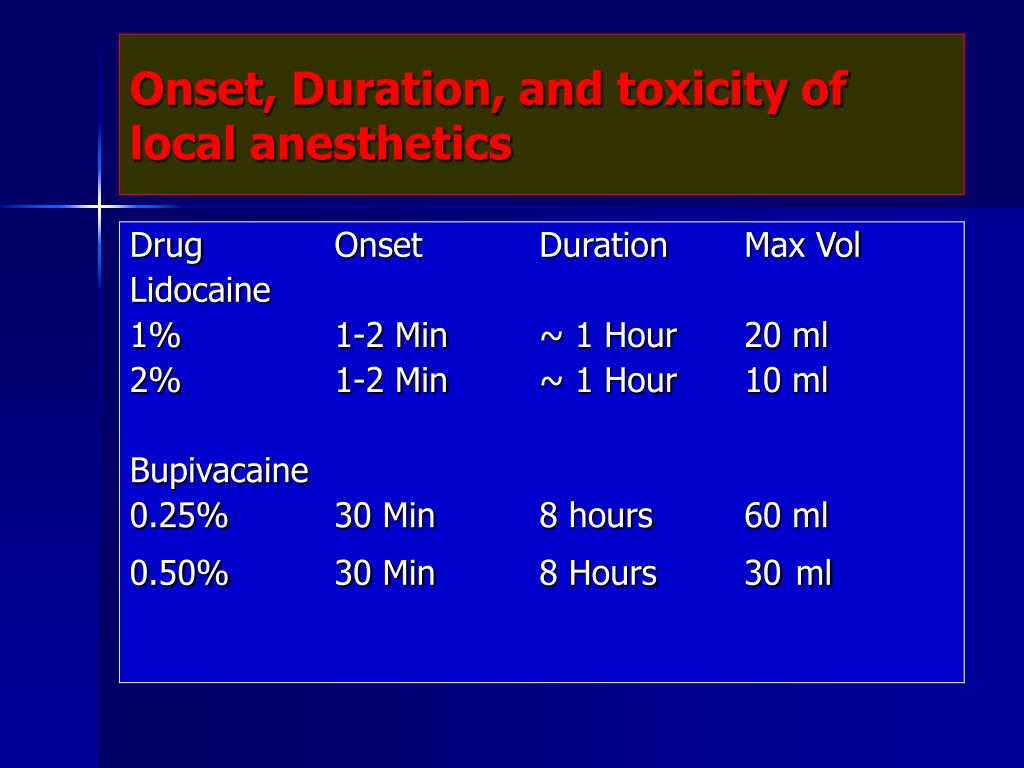 Onset, Duration, and toxicity of local anesthetics