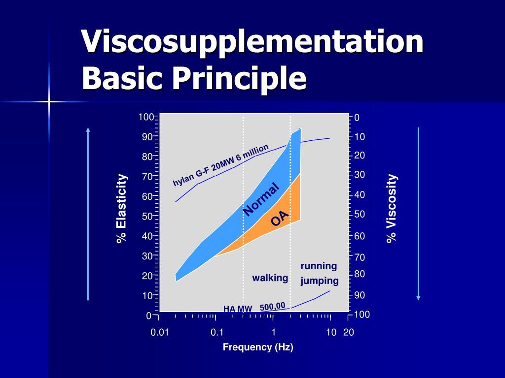 Viscosupplementation