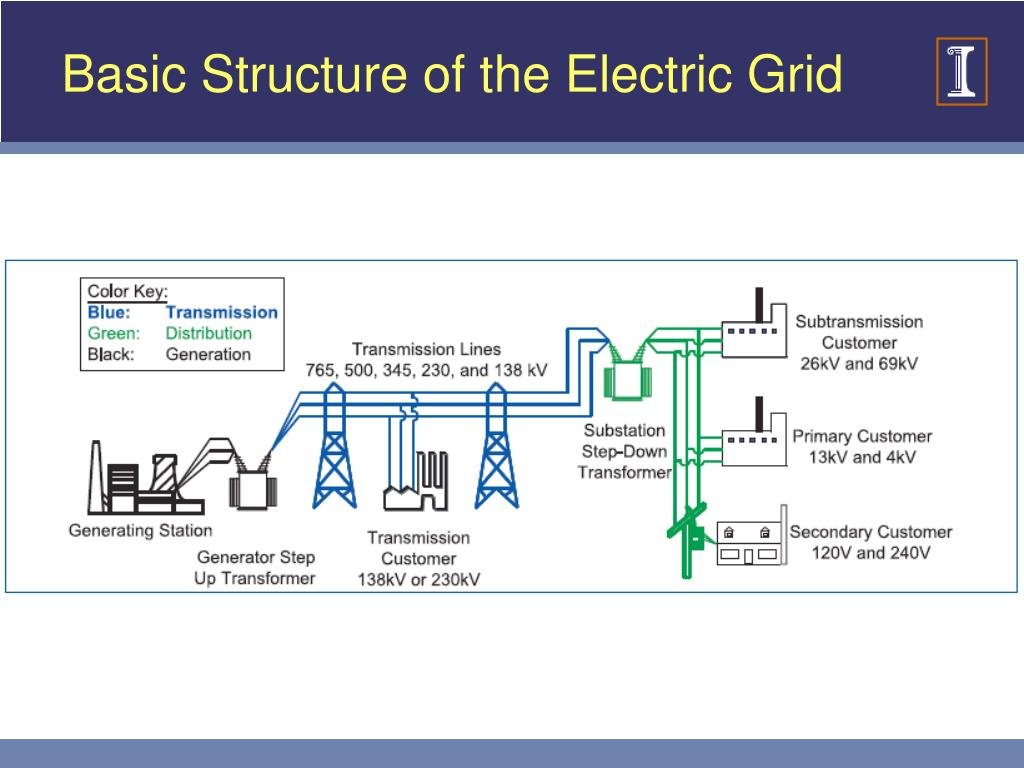 Basic Structure of the Electric Grid