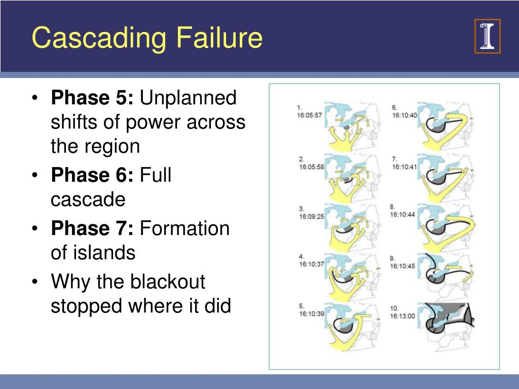 Cascading Failure
