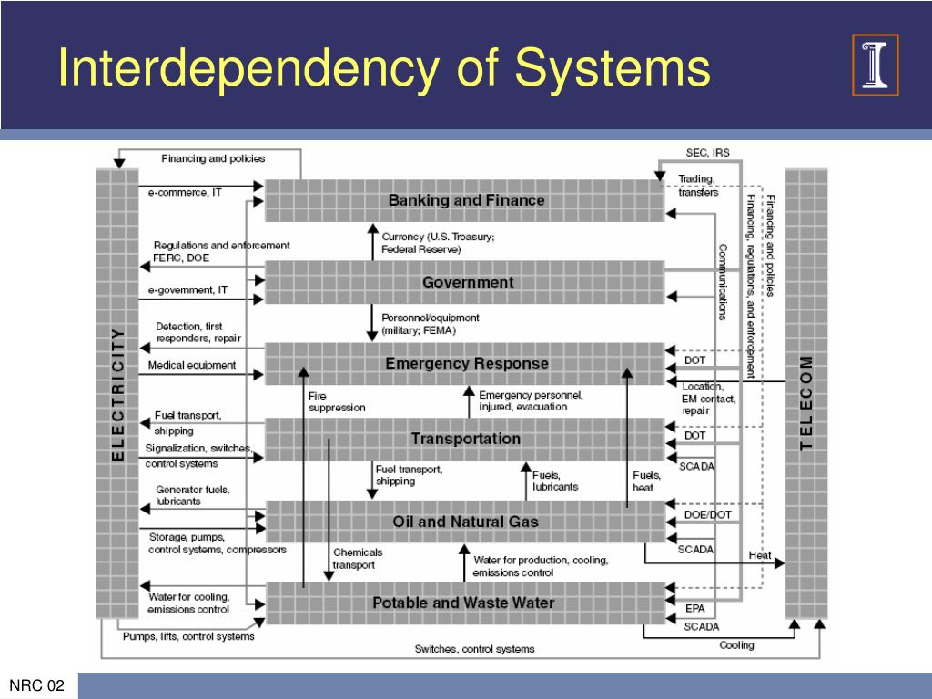 Interdependency of Systems