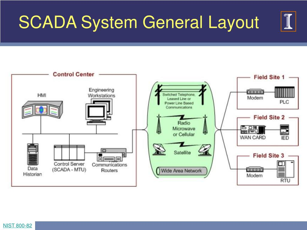 SCADA System General Layout