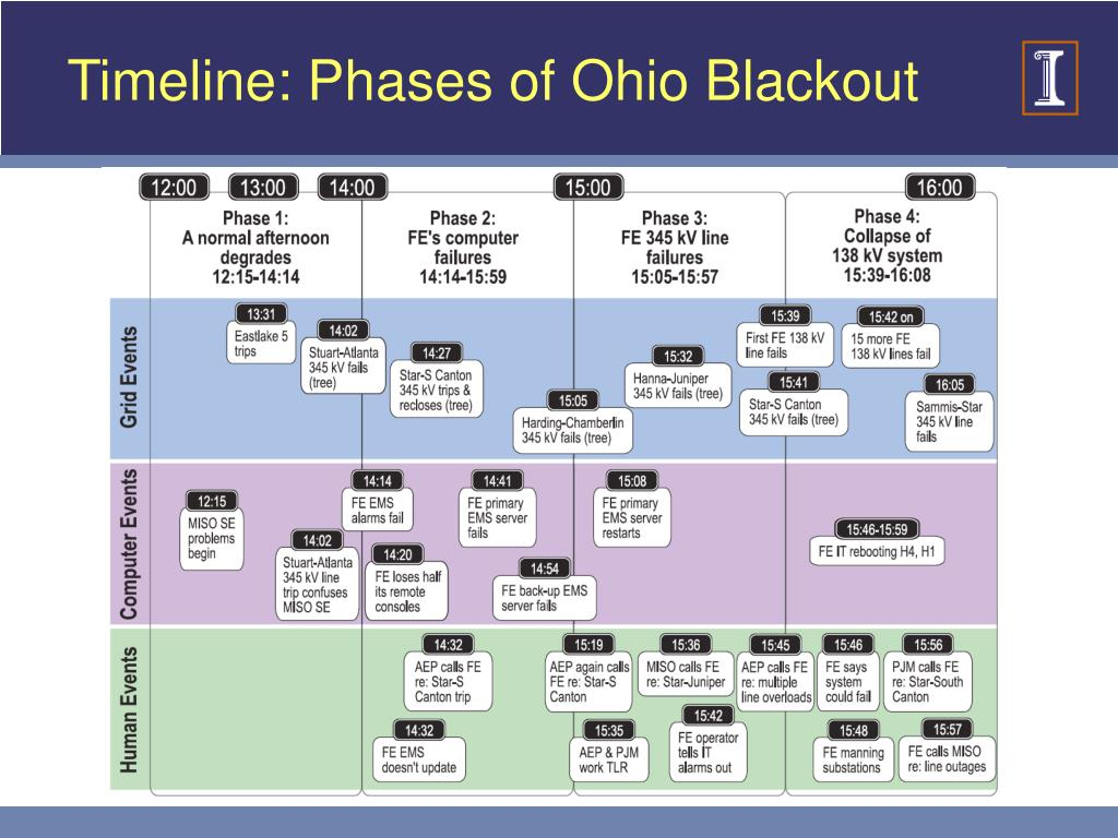 Timeline: Phases of Ohio Blackout