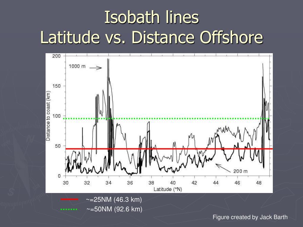 Isobath lines