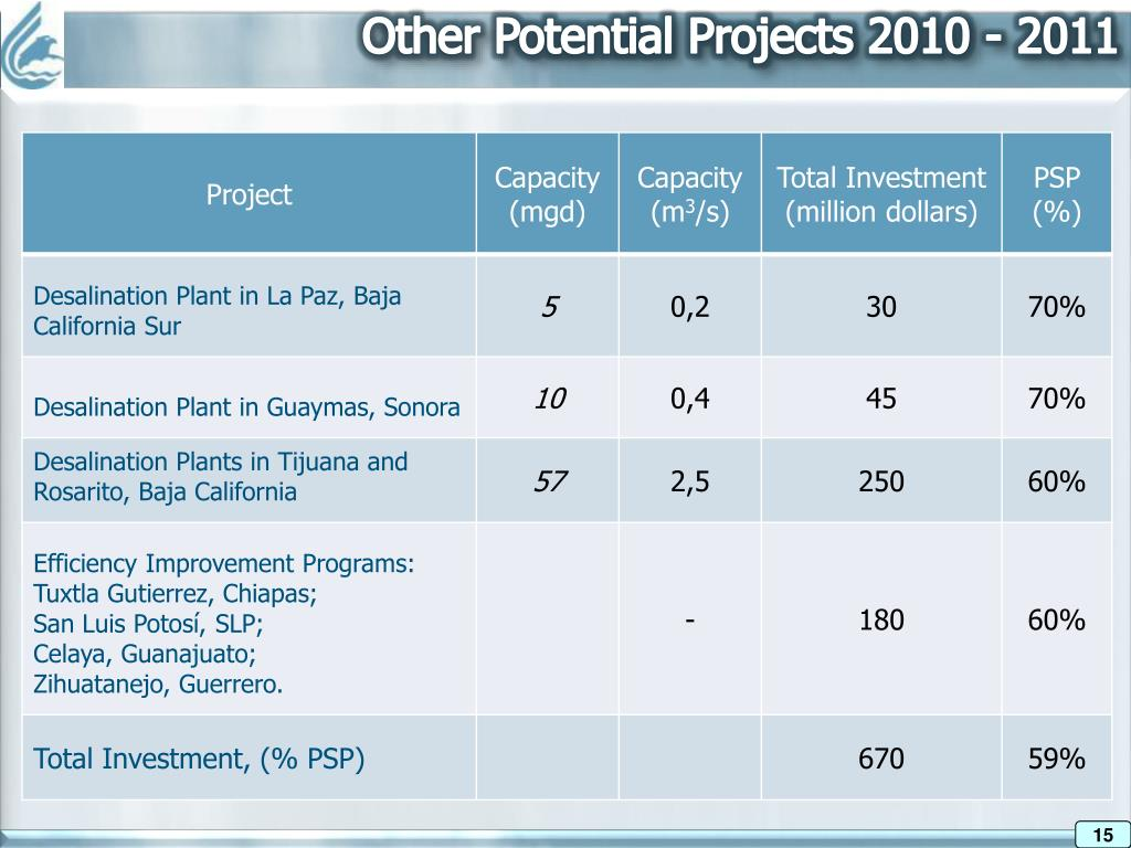 Other Potential Projects 2010 - 2011