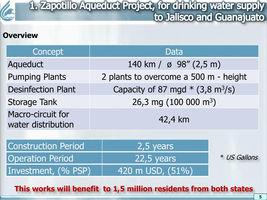 1. Zapotillo Aqueduct Project, for drinking water supply