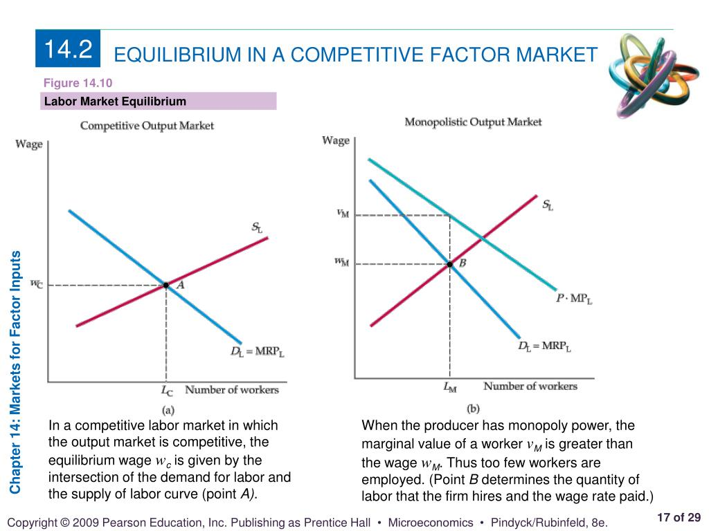market competition microeconomics