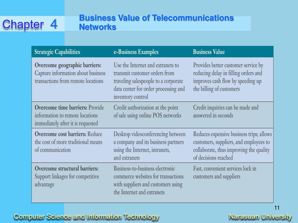 Business Value of Telecommunications