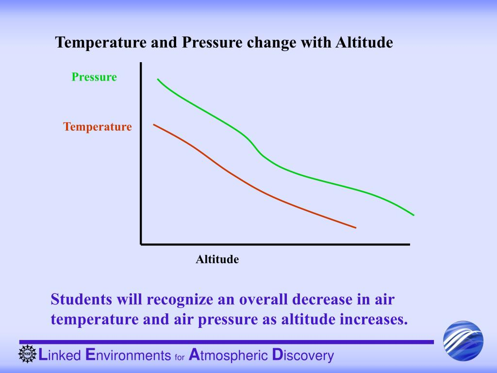 air temperature and altitude relationship