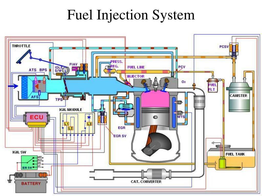 fuel injection system l.
