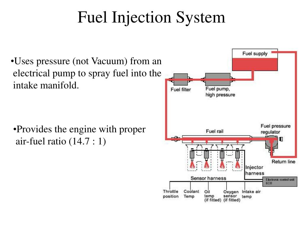 PPT - Fuel Injection System PowerPoint Presentation - ID:394896