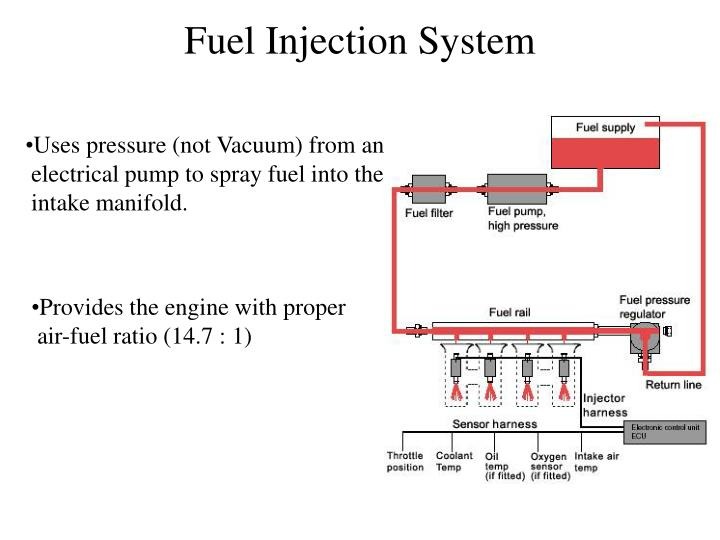 the operation of fuel injection systems Operation of the heui fuel injector there are five stages of injection with the heui injector: • • • • • pre-injection pilot injection delay main injection end of injection  fuel flow out of the tip is stopped by check (3.