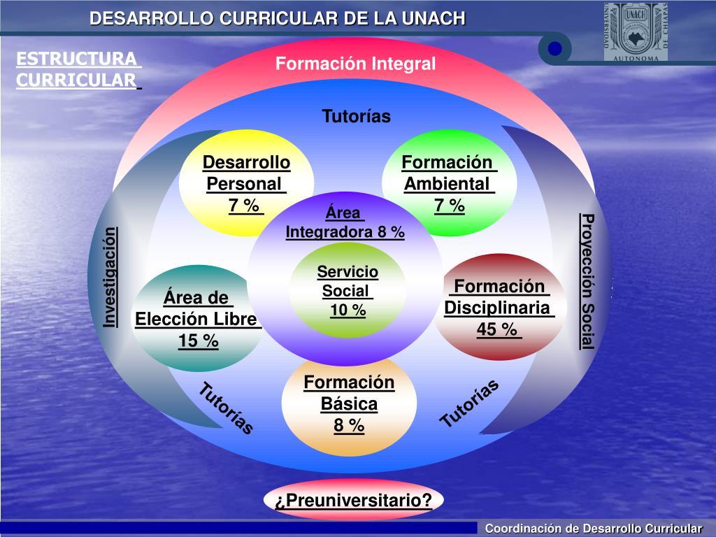 Ppt Modelo Curricular Unach Powerpoint Presentation Free