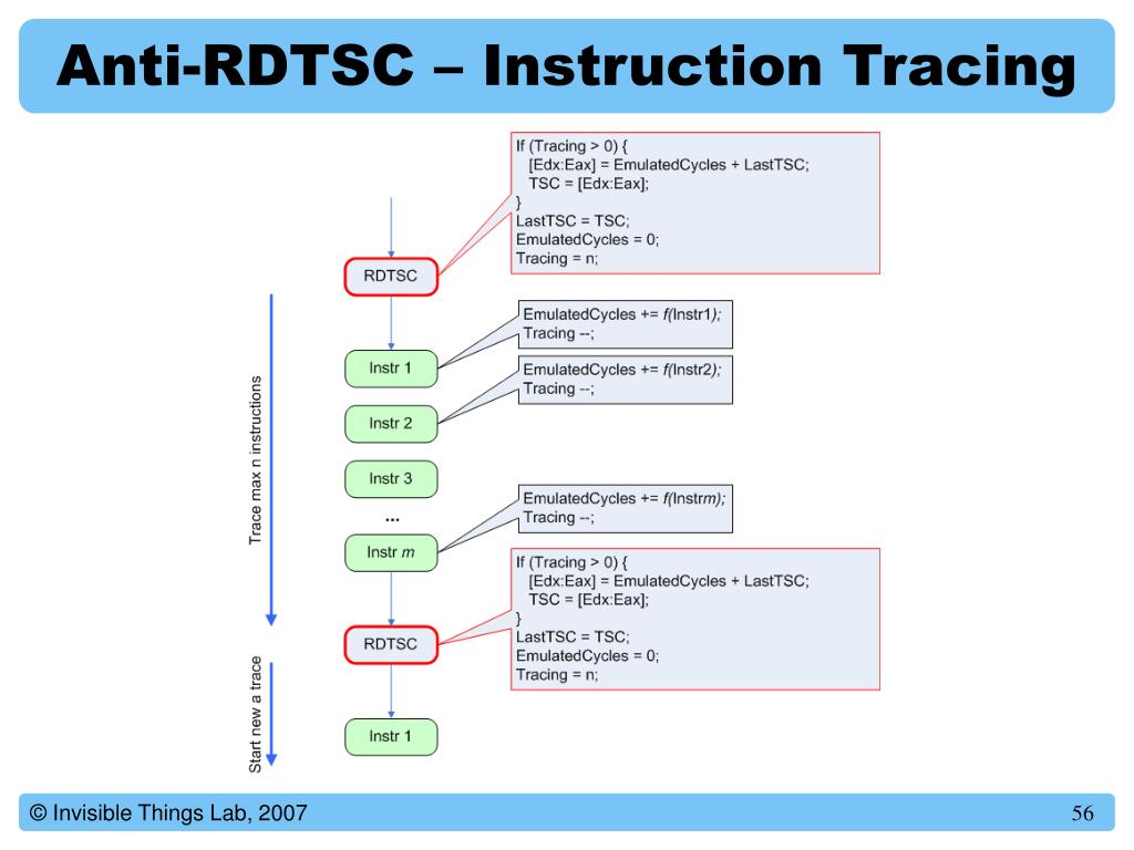 Anti-RDTSC – Instruction Tracing
