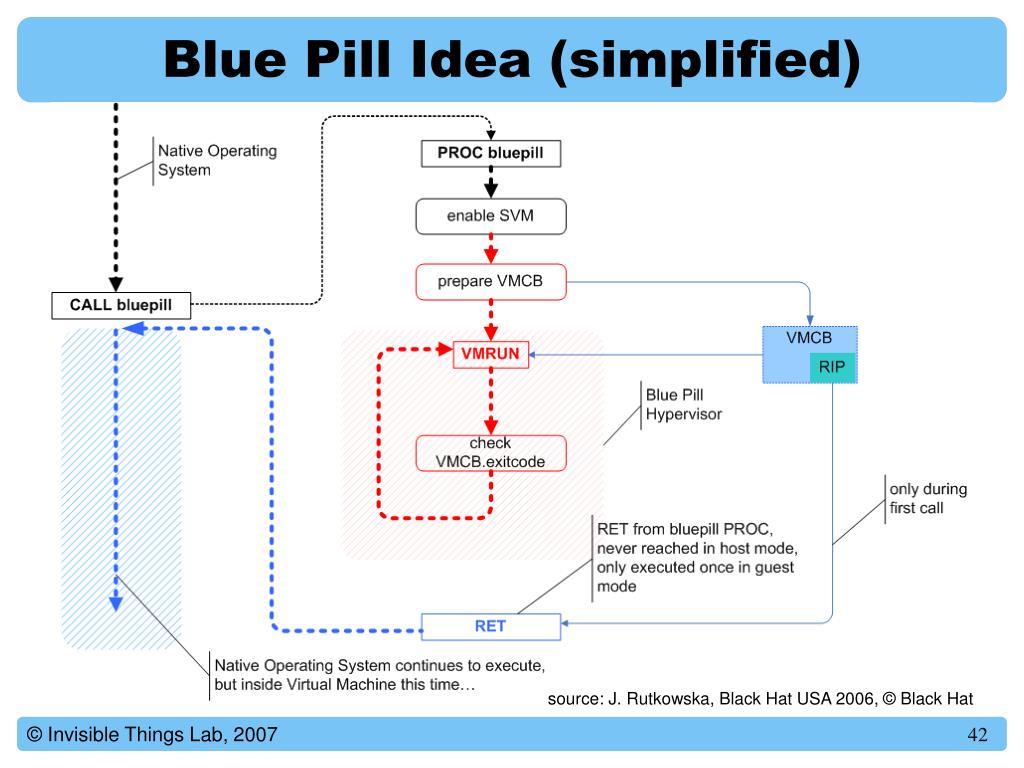 Blue Pill Idea (simplified)