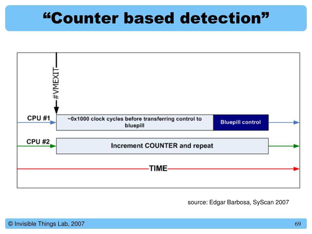 """""""Counter based detection"""""""