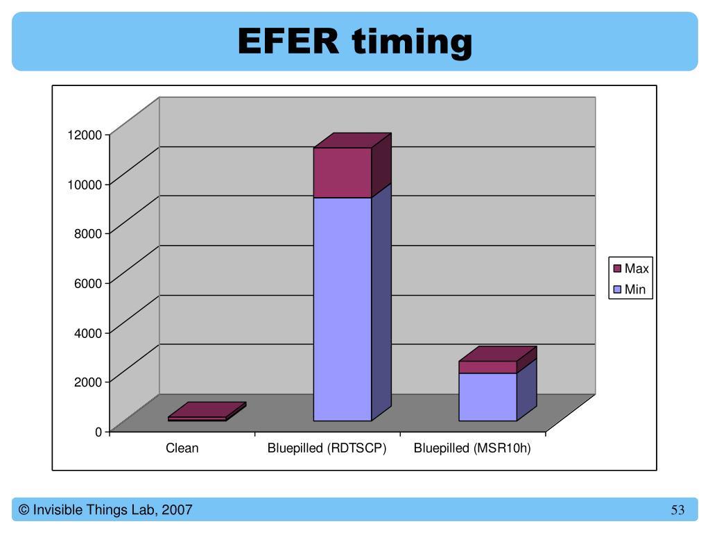 EFER timing