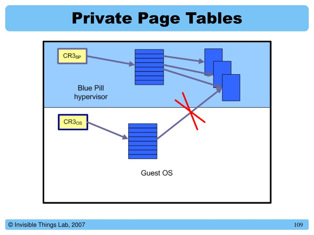 Private Page Tables
