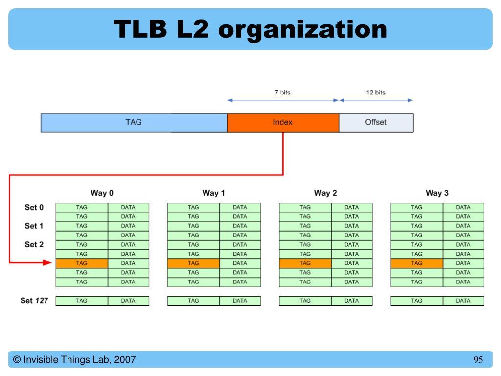 TLB L2 organization