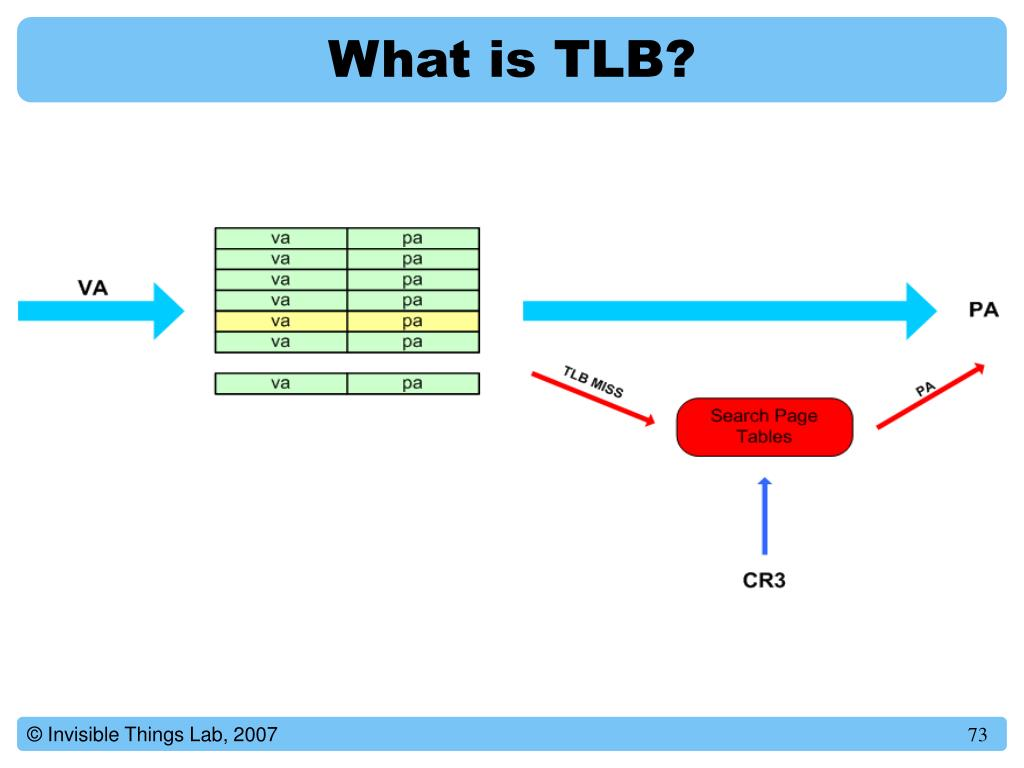 What is TLB?