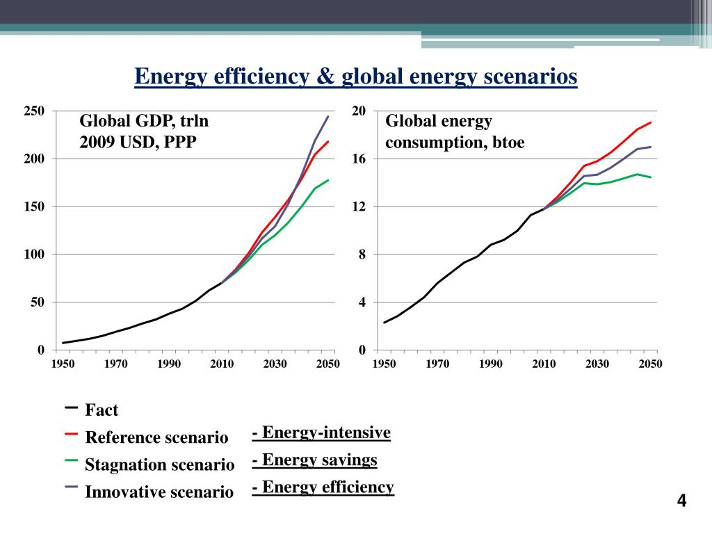 Energy efficiency & global energy scenarios