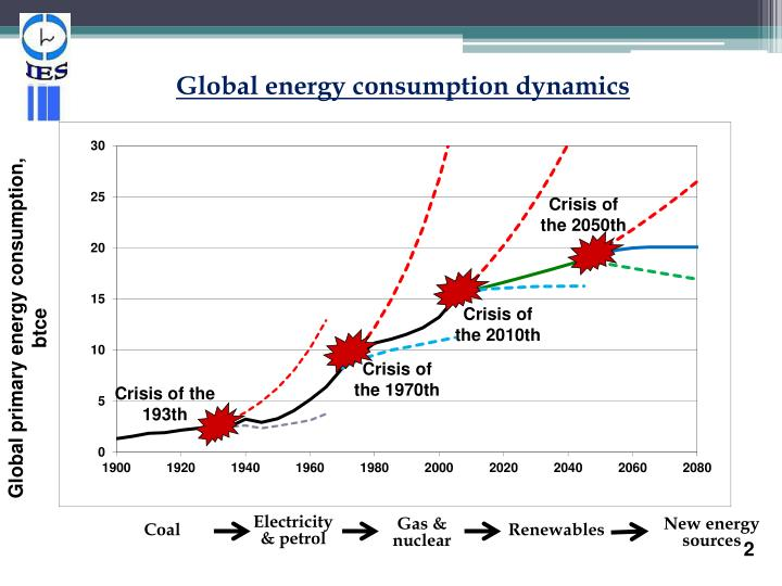 Global energy consumption dynamics