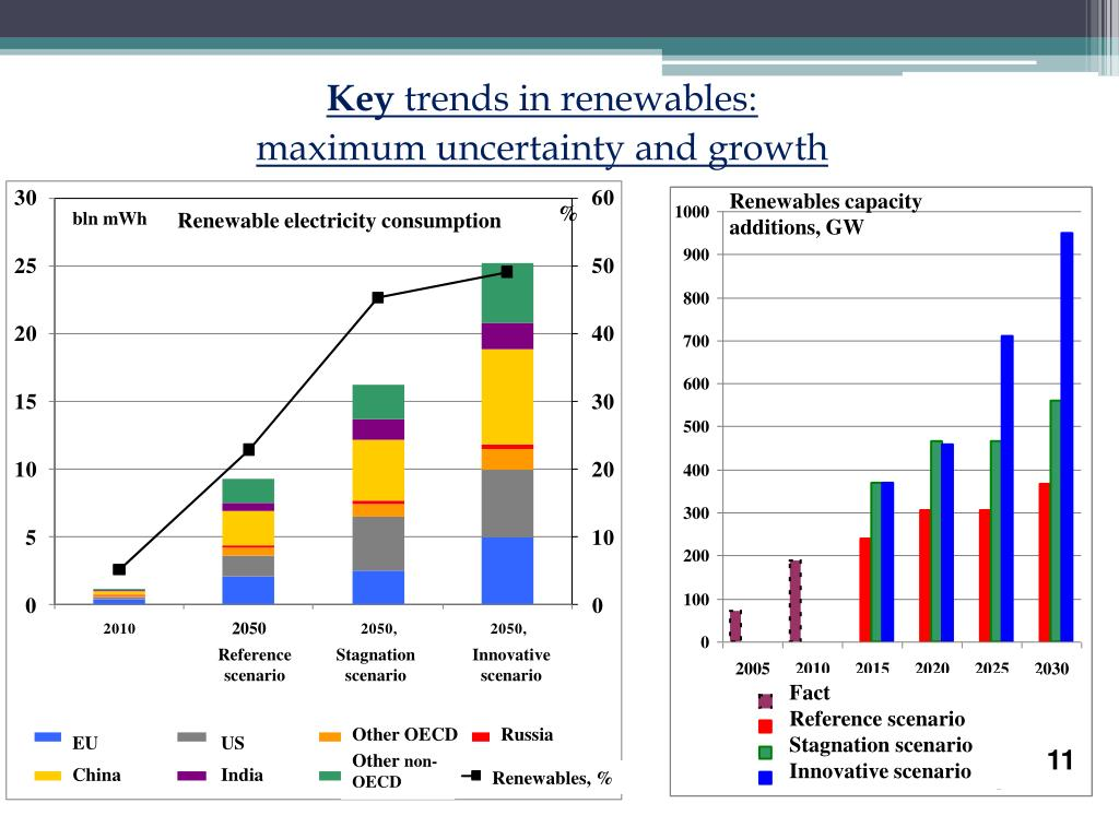 Renewables capacity additions, GW