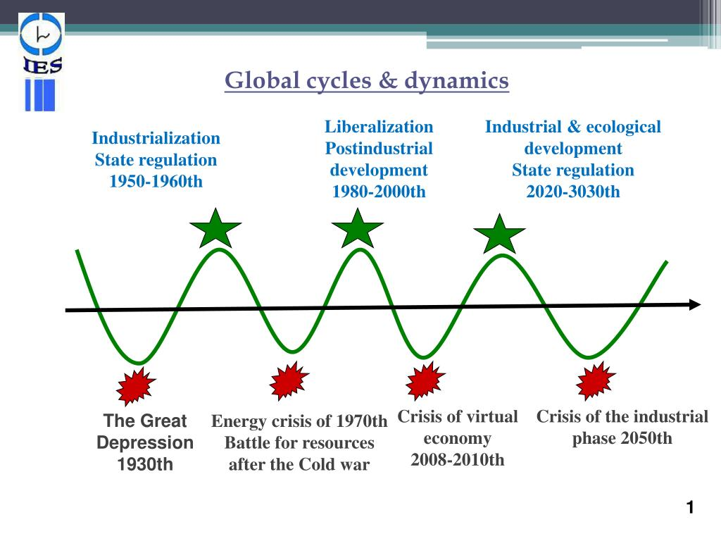 Global cycles & dynamics